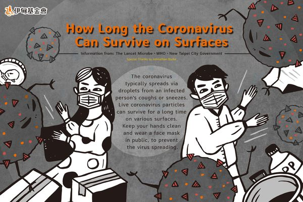 How long can coronavirus survive?